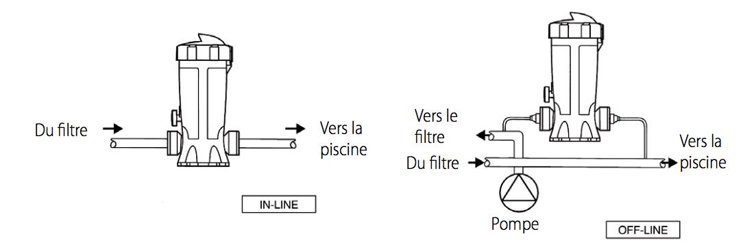 """Résultat de recherche d'images pour """"DOSSI10 Doseur Chlore Et Brome 10Kg ASTRAL"""""""