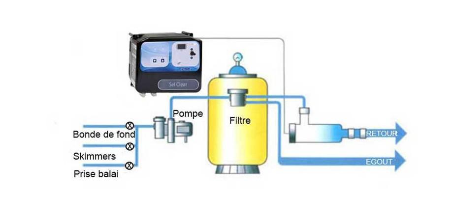 piscine tubulaire filtration sel