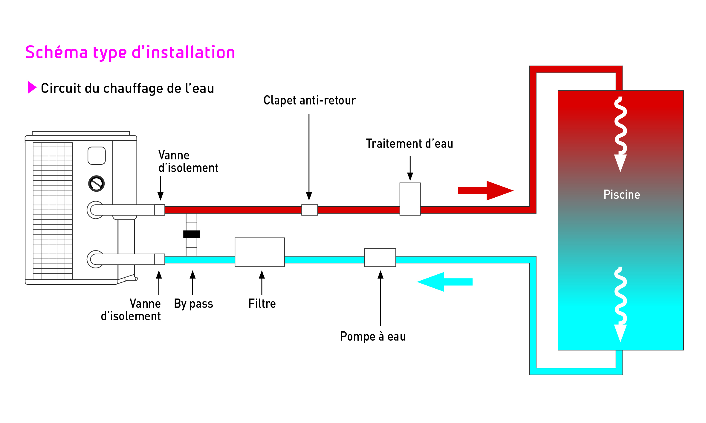 schéma by-pass Pompe à chaleur piscine